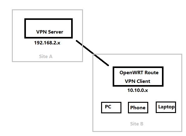 Setup site to site VPN in OpenWRT